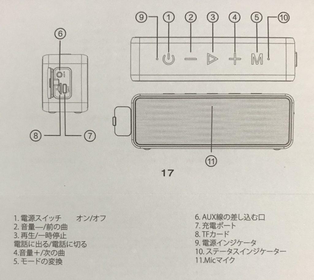 各ボタンの説明図と操作方法