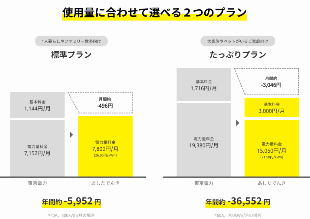 電気代削減額の目安を示す、2つのプランの画像